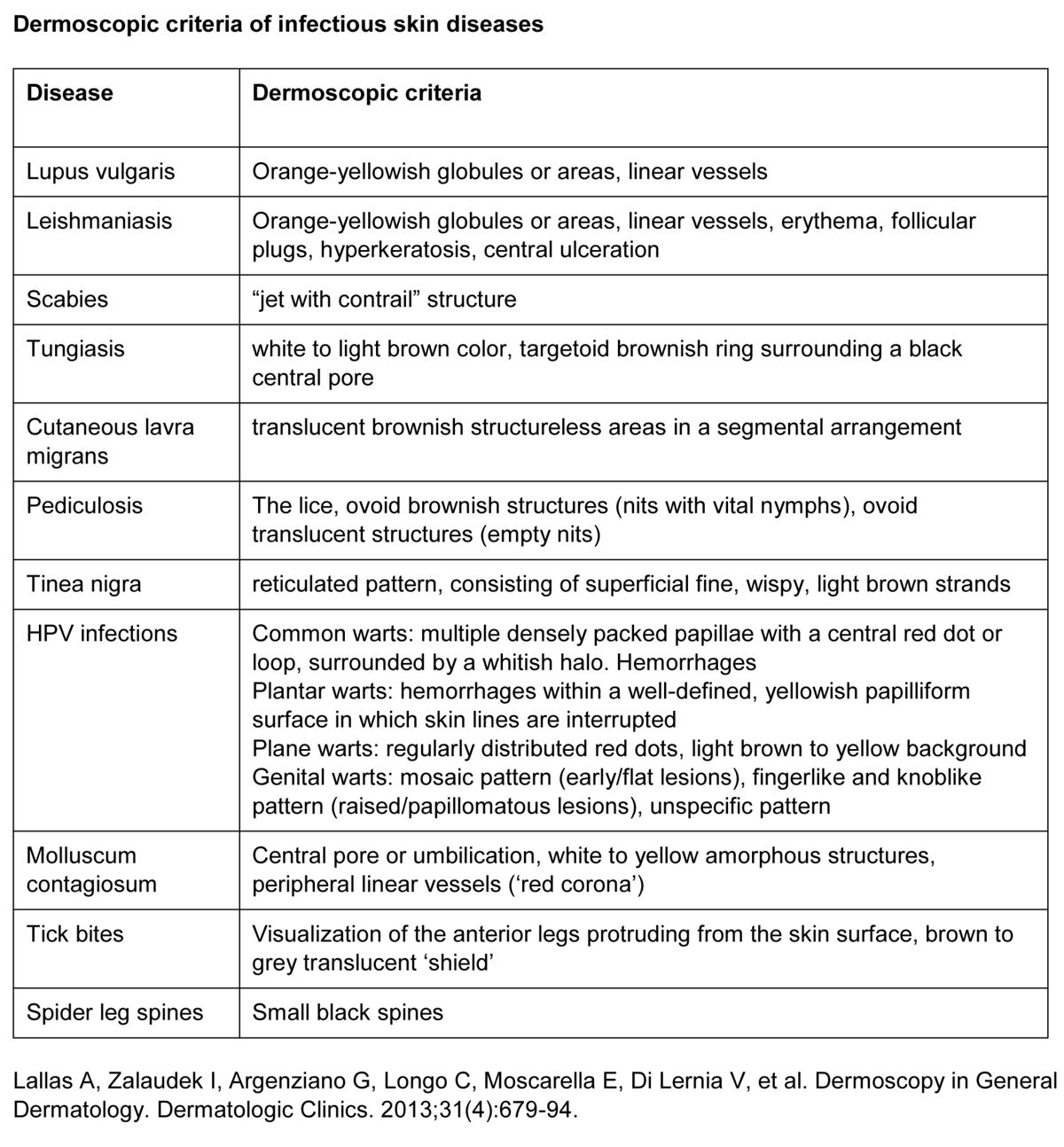 Dermoscopic criteria of infectious skin diseases.jpg