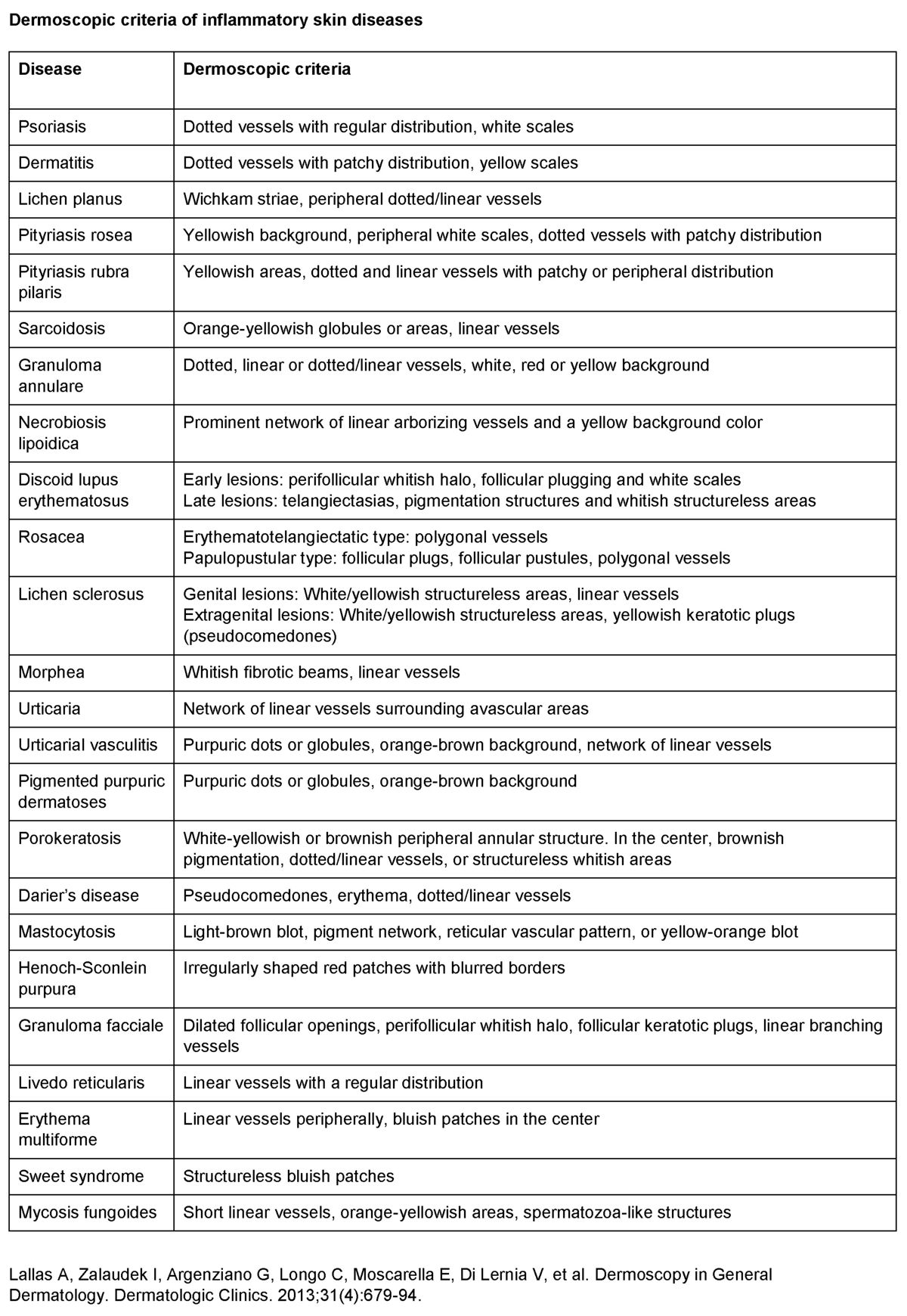 Dermoscopic criteria of inflammatory skin diseases.jpg